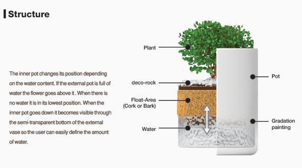 水やりをするタイミングが目でわかる鉢「Floating Pot」4
