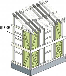 図1 写真:耐震性を保つ耐力壁|ハウスガードシステム