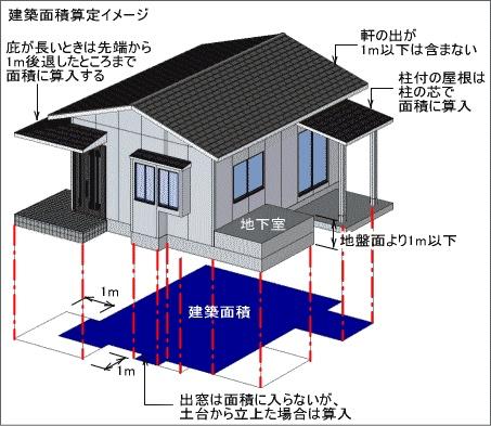 建築面積の例