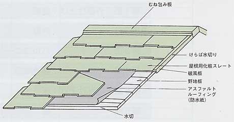 出典:兼六ホーム株式会社 屋根用化粧スレート葺き