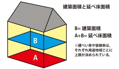 建築面積と延べ床面積