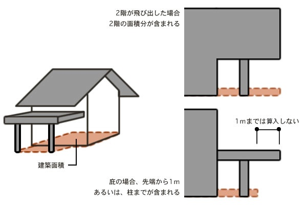 建築面積の説明
