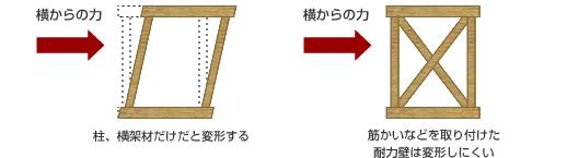 図2 写真:耐震性を保つ耐力壁|ハウスガードシステム