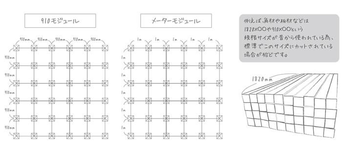 尺モジュールとメーターモジュール 図:コンセプトハウスの設計理念 | Vivienda Style | Simple Inc.