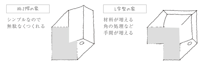総2階建ての家とL字型の家 図:コンセプトハウスの設計理念 | Vivienda Style | Simple Inc.