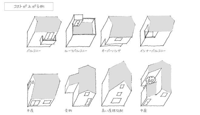コストが上がる例 図:コンセプトハウスの設計理念 | Vivienda Style | Simple Inc.