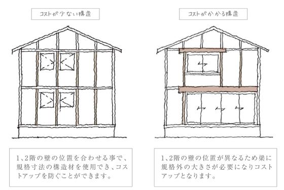 建物の構造の違い 図:コンセプトハウスの設計理念