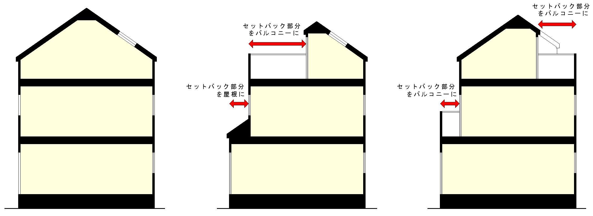 図:セットバック 杉本建築研究所