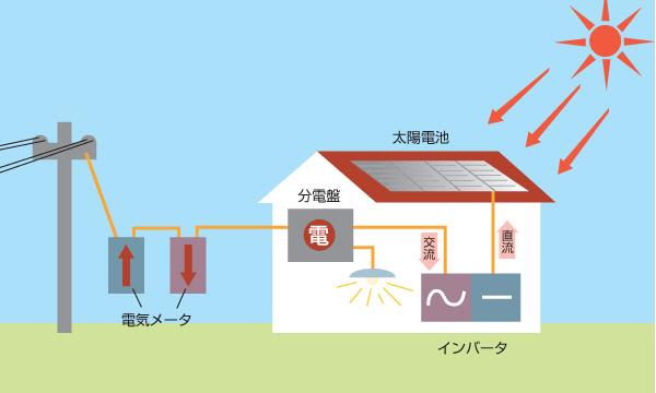太陽光発電の仕組み