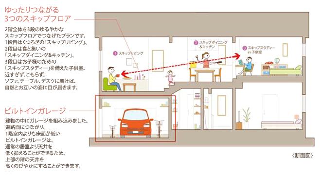 ビルトインガレージとスキップフロア採用事例 図:注文住宅の三井ホーム