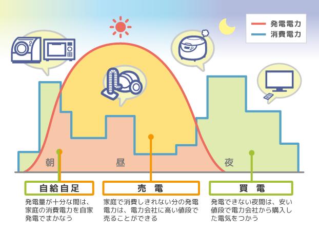 売電の仕組み 画像:エネチェンジ