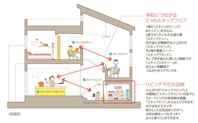 スキップフロア 図:注文住宅の三井ホーム