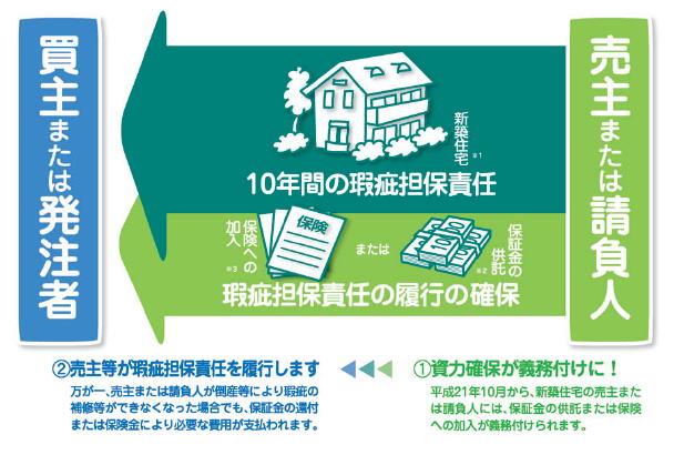 瑕疵担保責任 供託金 保険制度 図