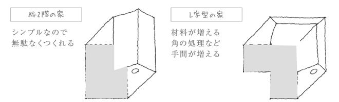 総2階建てとL字型の家