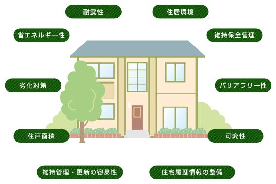 長期優良住宅 デメリット