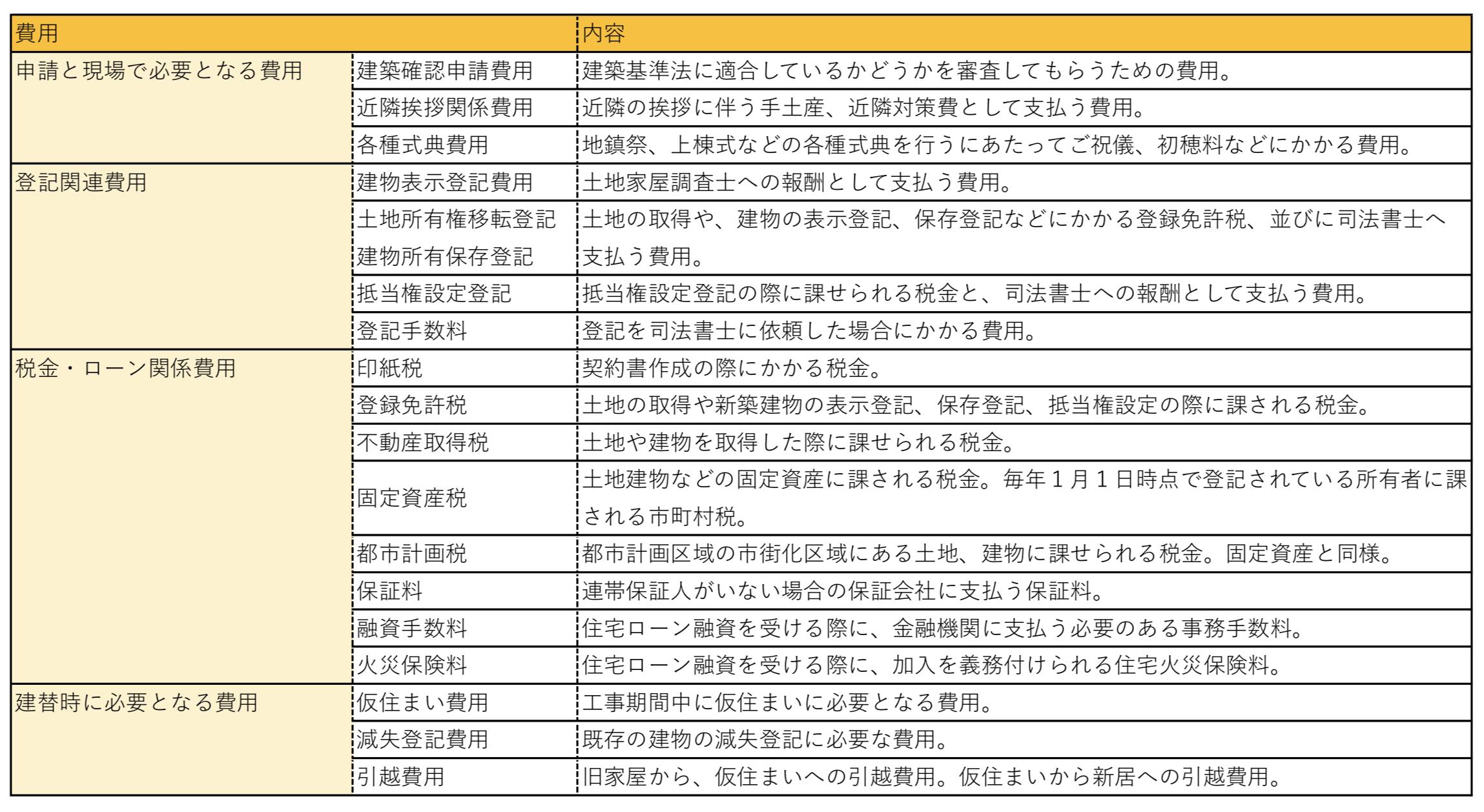 1:申請と現場で必要となる費用 2:登記関連費用 3:税金・ローン関係費用 4:建替時に必要となる費用